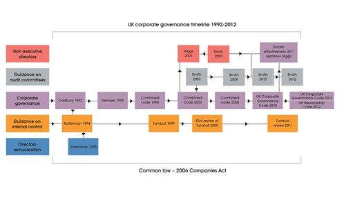 Corporate Governance Resources Iia