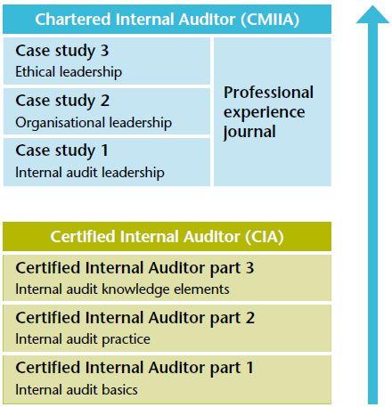 Qualifications | IIA