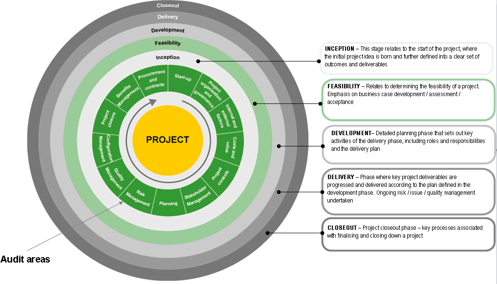 project and quality management term project Managing quality: projects involve specific deliverables or work products  is a  term used to describe the techniques used to shorten the project schedule.