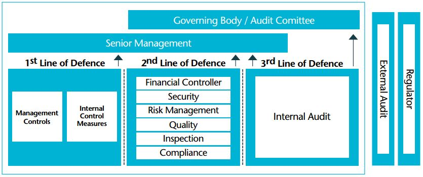 governance of risk three lines of defence audit committees