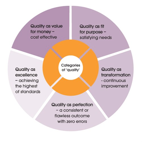 functions of internal quality assurance