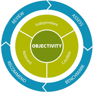 EQA objectivity