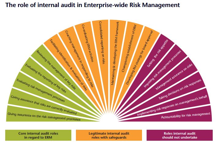 Position paper risk management and internal audit risk management expand this diagram fandeluxe Image collections